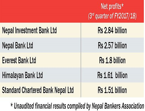 how commercial banks earn profits