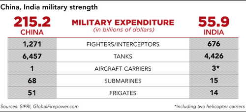 20171221ChinaIndiaMilitaryTable_large_580.png