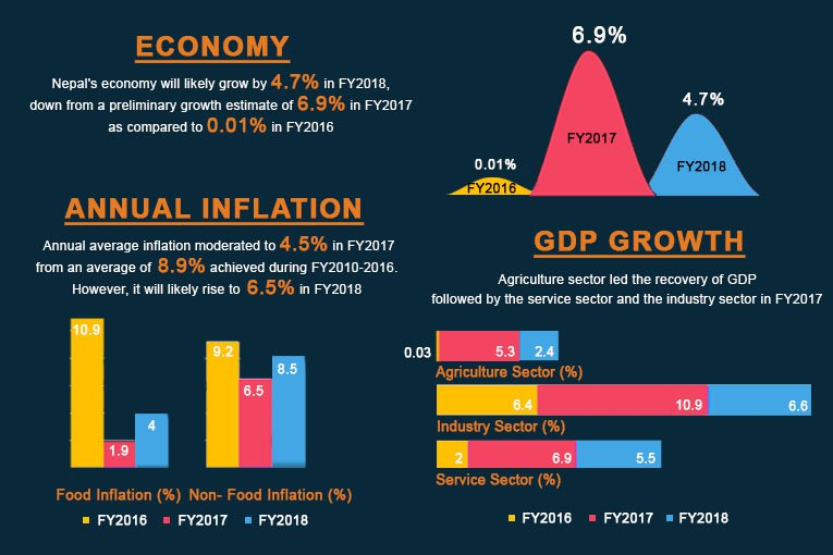 Economy A Slowdown