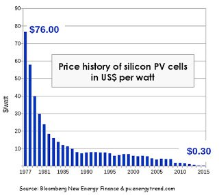 Silicon PV Cells Price (1).jpg