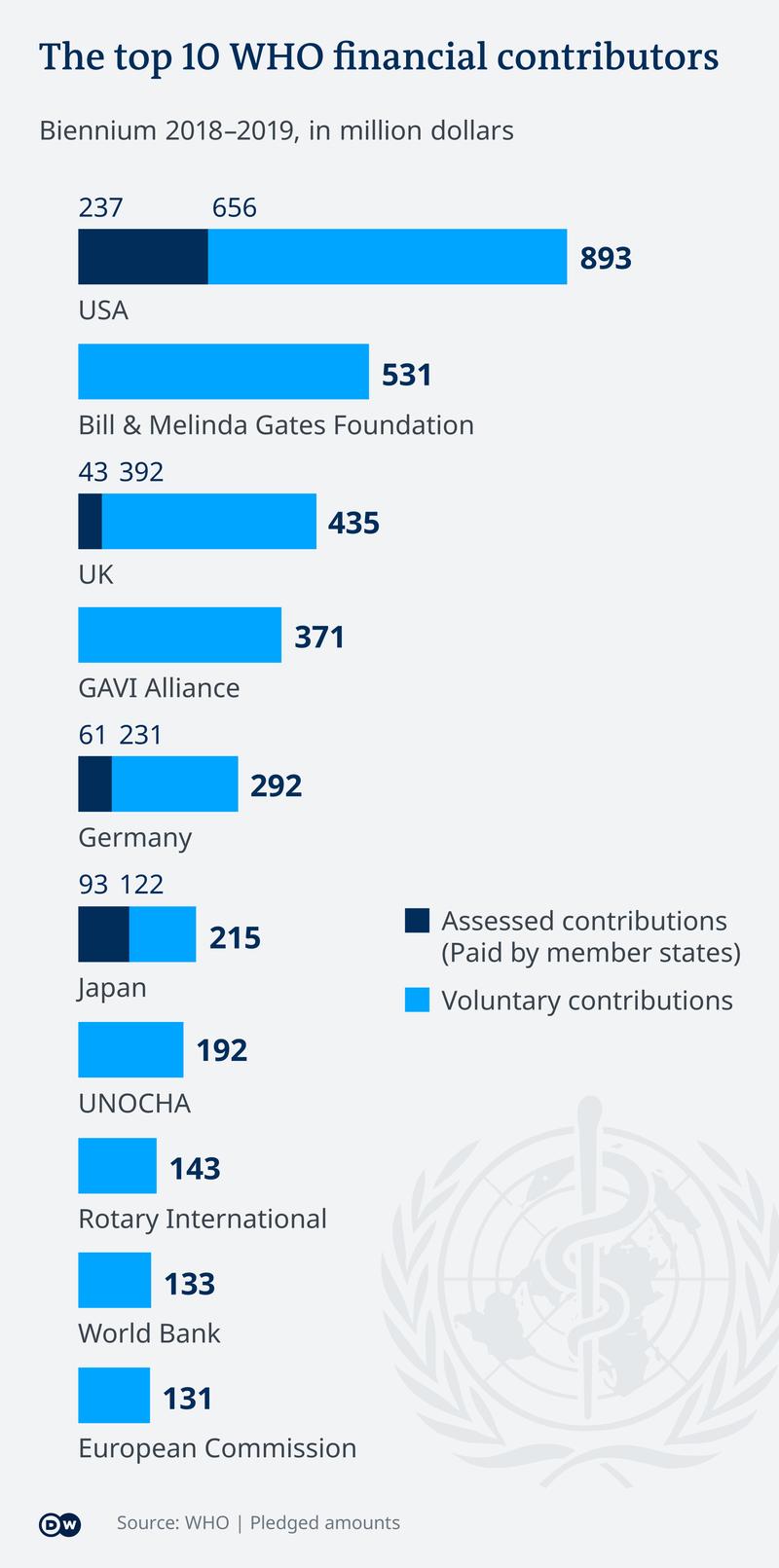 Who Finanzierung